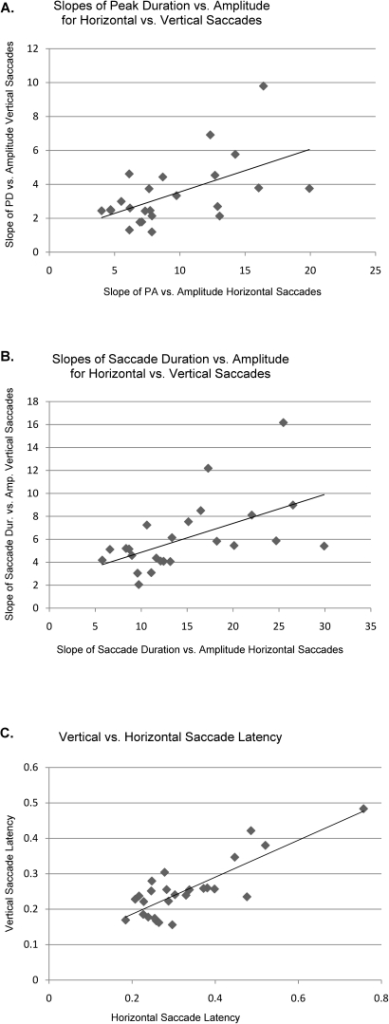 A. Slope of peak duration vs amplitude for vertical vs horizontal saccades.The line is a least squares regression of the data points and has an R2 value of 0.3. This graph suggests there is a tendency for vertical and horizontal saccade performance to track together and the p value for that tendency is <0.005. B. Graph of regression slopes of saccade duration vs amplitude for vertical vs horizontal saccades. Again the least squares regression fit of the data points is shown and has an R2 value of 0.31. The test for relationship has a p<0.005. C. Graph of vertical vs horizontal latencies (data from the last visit). The regression line has an R2 of 0.68 and the test for relationship has p<0.00001.