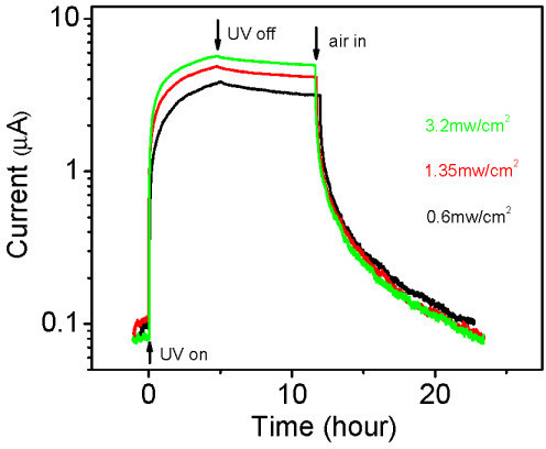 Photoconductivity at three UV intensities in vacuum. Same bias voltage and UV wavelength as in Figure 2. The steady-state currents have not been reached after about 5 h. The wire is kept in vacuum until air is let in after about 12 h (marked by a vertical arrow). The current at t = 0 is higher than that in Figures 1 and 2 because the UV was turned on before the dark current had reached its minimum.