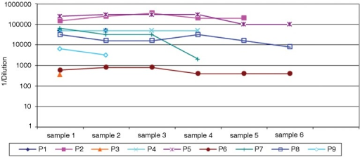 Figure 1. Anti-NY-ESO-1 antibody titers in the course of this study. Titers are expressed as 1/dilution. Sample numbers indicate clinical visit in the course of treatment and vary from patient to patient. The minimum interval between sequential samples was one month. The maximum time interval between entry into the study and study completion was 16 mo.