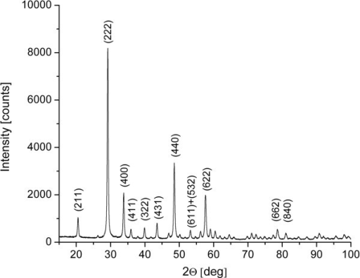 Benchtop powder X-ray diffraction (XRD) instrument