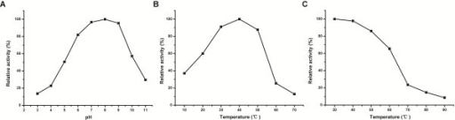 Dynamic changes in lytic activity of VirB1-89KCHAP at different pH values or temperatures. (A) The effect of pH on enzyme activity of VirB1-89KCHAP. (B) The effect of temperature on enzyme activity of VirB1-89KCHAP. (C) Thermostability of the VirB1-89KCHAP protein. Results shown are representative of three independent experiments.
