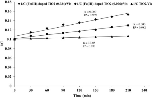 Pseudo second-order degradation rate of phenol (Fe(III)- doped TiO2/Vis and TiO2/Vis processes).