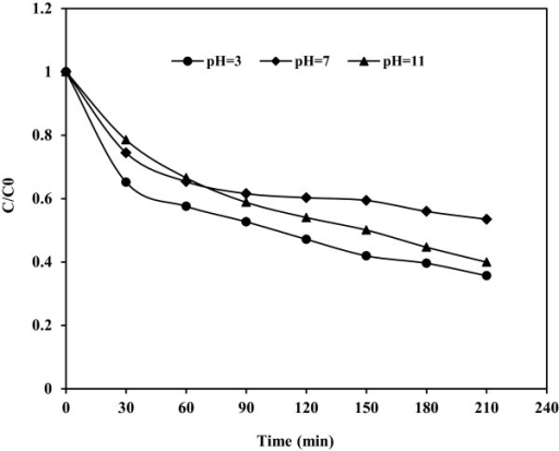 Effect of pH on photocatalytic degradation of phenol; C0 = 100 mg/L and Fe(III)-doped TiO2 = 0.5 g/L.