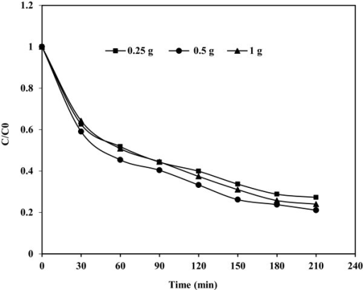 Effect of catalyst dosage on photocatalytic degradation of phenol; C0 = 50 mg/L and pH = 3.