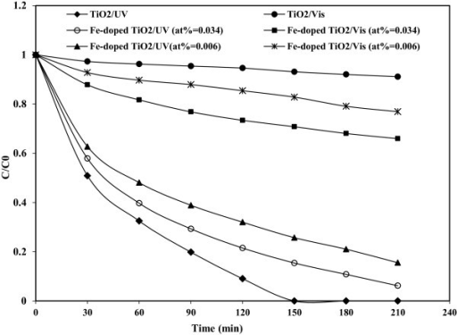 Comparison of photoactivty of Fe(III)-doped TiO2 and P25 TiO2 nanoparticles under UV and visible light.