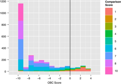 Distribution of the observation-based classifier (OBC) scores in our sample (n=2616), colored by the ADOS-2 comparison score (CS), a proxy for measuring autism symptom severity. A majority (86.3%) of our sample was classified in the moderate (5⩽CS⩽7) to severe (8⩽CS⩽10) range, and the OBC and CS scores were found to be significantly correlated (r=−0.628).