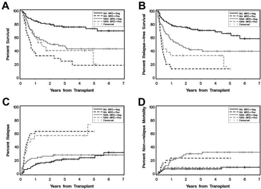 Association between pre-HCT MRD, as determined by multiparameter flow cytometry, and outcome for AML patients following nonmyeloablative (NMA) or myeloablative (MA) HCTEstimates of (A) overall survival, (B) disease-free survival, (C) cumulative incidence of relapse, and (D) cumulative incidence of non-relapse mortality following myeloablative allogeneic HCT for AML in complete first morphologic remission, shown individually for MRDneg (n=65) and MRDpos (n=21) NMA patients as well as MRDneg (n=125) and MRDpos (n=30) MA patients, respectively.