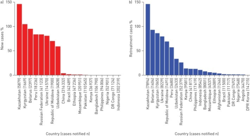 a) New and b) retreatment tuberculosis cases with drug-susceptibility test results for isoniazid and rifampicin, 2012, by country. Inadequate linkage between clinical and laboratory registers may result in an overestimation of drug-susceptibility testing coverage (e.g. >100% in Kazakhstan).