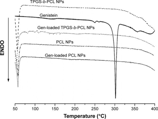 DSC thermograms of the pure genistein, blank PCL NPs, blank TPGS-b-PCL NPs, and genistein-loaded PCL NPs, and TPGS-b-PCL NPs.Abbreviations: DSC, differential scanning calorimetry; ENDO, endotherm; NPs, nanoparticles; PCL, poly(ε-caprolactone); TPGS, d-α-tocopheryl polyethylene glycol 1000 succinate.