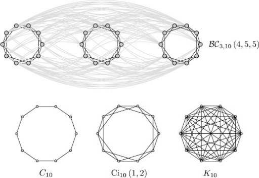 Examples of the block-circulant graphs for different values of F and ξ, with G fixed. The figure on the top represents the case , obtained for , , and . The figure at the bottom shows some examples of the special case  (circulant graph) for , namely  (cyclic graph), , and finally  (complete graph)