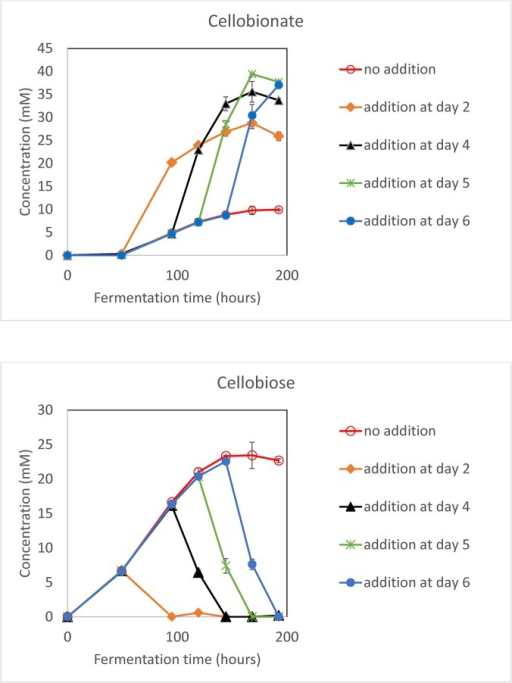 Optimization of laccase (0.05 U/mL) and ABTS (0.01 mM) addition time with the F5Δace-1Δcre-1ΔndvB strain grown in 1x Vogel's medium and 20 g/L Avicel.The values shown are the means of biological triplicates with the error bars representing the standard deviations.
