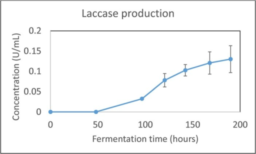 Laccase production by N. crassa with induction by 3 μM cycloheximide induction at 48 hours into the fermentation.Results shown are the means of biological triplicates with the error bars representing the standard deviations.