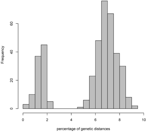 Plot of the distribution of pairwise genetic distances in a hypothetical group of organisms of different species. All the genetic distances that belong to pairwise comparisons of organisms within the same species fall in the bars on the left, in this case below 2.5%; all the distances that belong to pairwise comparisons between organisms of different species fall in the bars on the right, in this case between 4.5% and 9.5%; no intermediate distances exist between the two distributions, defining a dataset-specific barcoding gap ranging from 2.5% to 4.5%. In this case, a 97% threshold would provide reliable units of diversity, whereas a 99% threshold would overestimate the actual biological diversity.