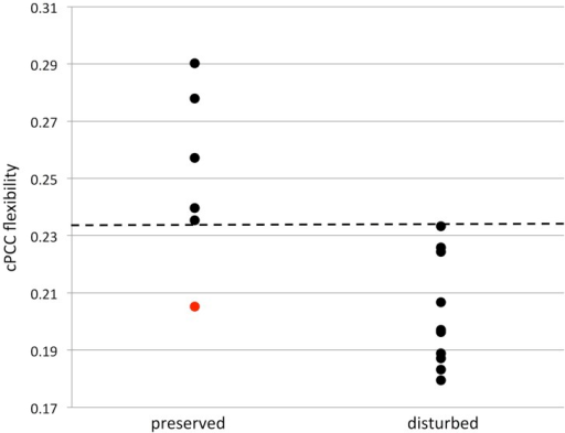 Memory and cPCC flexibility.Scatterplot of contralateral posterior cingulate cortex (cPCC) flexibility and memory. Patients with memory disturbance had decreased cPCC flexibility compared to memory preserved patients (p < 0.01). Dotted line indicates a threshold of 0.234, which separates memory preserved and disturbed patients, apart from patient 8 in Table 1 (indicated in red in this figure).
