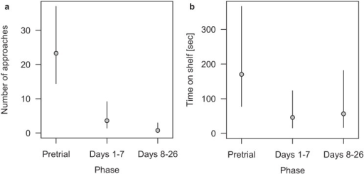 Feral pigeons' (a) mean number of approaches per day and (b) mean time spent on the shelf in seconds per approach for the three phases pretrial, Days 1–7 and Days 8–26 of the contact gel experiment in Basel, Switzerland, during August–October 2012. Values are means and the segments indicate Bayesian 95% credible intervals. For the mean number of approaches, with n per phase being 3, 5 and 11 recorded days, respectively, a Quasi-Poissonmodel was used. For the mean time spent on the shelf a mixed model with the log-transformed time on the shelf as the outcome variable (results back transformed for the graph) phase as fixed factor, and day as random factor was used with n per phase being 70, 18 and 8, respectively.