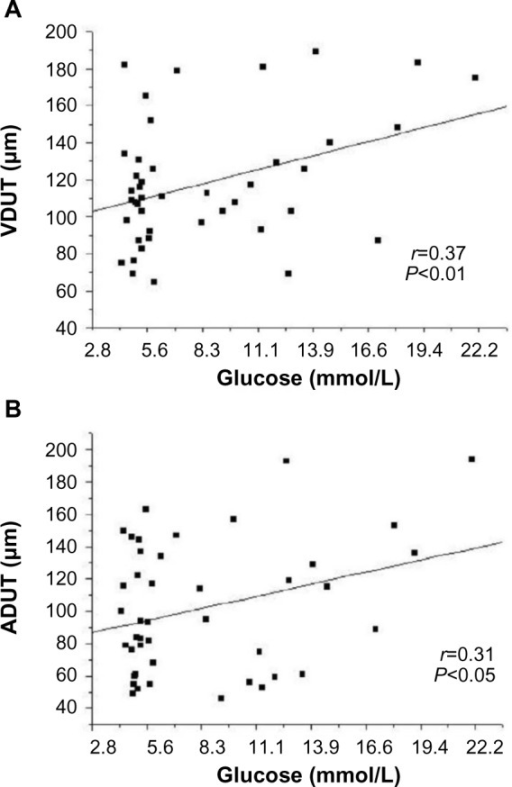 Linear regression between blood glucose level and VDUT (A) and ADUT (B).Abbreviations: ADUT, arteriole diameter in the upped temporal quadrant; VDUT, venule diameter in the upper temporal quadrant.