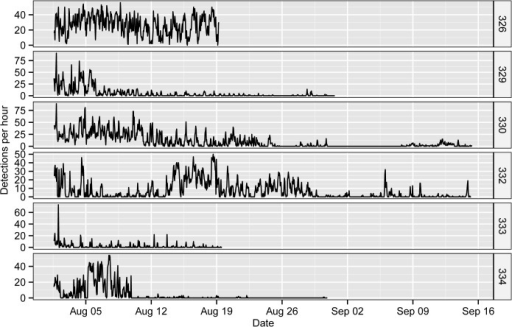Chronograms of the hourly detections (pooled from all receivers) of the six tagged S. schlegelii.