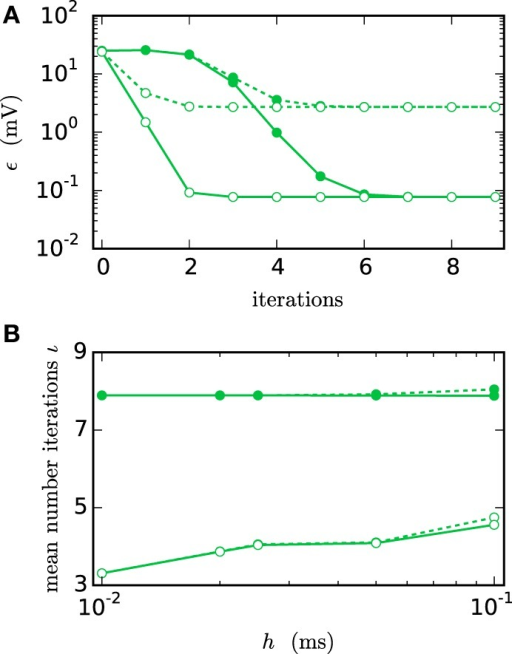 Integration error as a function of the number of iterations. Solid curves indicate cubic interpolation, dashed curves linear interpolation. Filled circles show results for the communication interval of NEST communication, open circles show the results for communication in every time step h. Color indicates the hardware system; in this and all subsequent figures shades of green represent workstations (here) or shared memory cluster node. The RMSE ϵ of the membrane potential was measured over 1 s of biological time. The step size h was chosen as 0.05 ms leading to  time steps within one minimal delay communication interval. (A) RMSE for different numbers of iterations. (B) Mean number of iterations when using the iteration control with default settings (prelim_tol chosen as 10−4 and a maximum of 15 iterations, which was not reached for any simulation interval).
