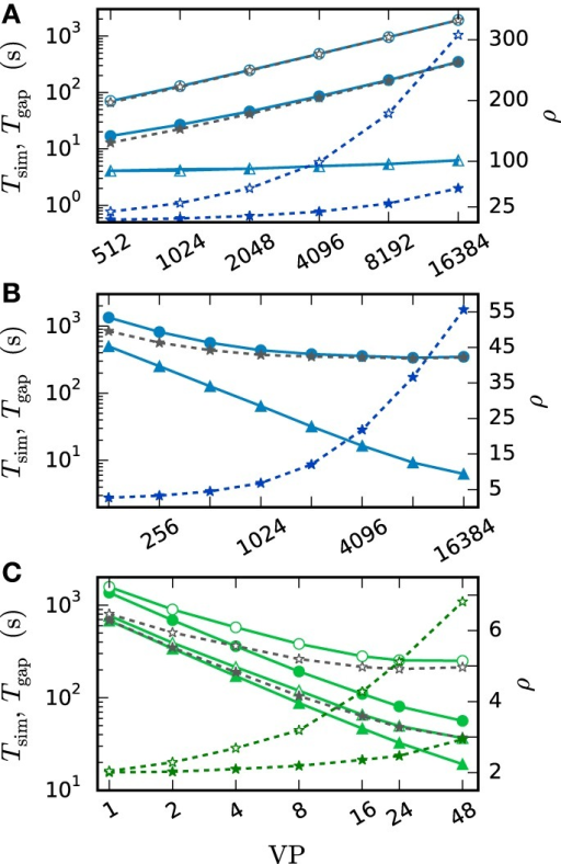 Costs of the gap-junction dynamics. Open symbols show the results with h-step communication ( = h) while filled symbols show the results with the original NEST communication scheme ( = dmin, here dmin = 1 ms). The solid curves with triangles indicate the simulation time Tsim in the absence of gap junctions. The corresponding darker blue curves with asterisks show the ratio ρ of Tsim with and without gap junctions, while gray curves with asterisks show the difference Tgap of both simulation times. Simulations represent 50 ms of biological time for (A,B) and 100 ms for (C) at a step size of h = 0.05 ms. All simulations use only a single iteration per time interval. (A) Weak scaling of Test case 1b on JUQUEEN with N = 185·VP neurons. (B) Strong scaling of Test case 1b on JUQUEEN with N = 185·16384 = 3,031,040 neurons. (C) Strong scaling of Test case 1b run on the shared memory cluster node with N = 100,000 neurons.