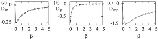 Signatures for non-Poisson arrival.The quantities ,  and  are plotted for the model shown in Fig 2a as a function of off rate β. Analytic estimates are shown by lines whereas points correspond to the simulation results with parameters: α = 0.25, km = 2, ⟨mb⟩ = 5, kp = 0.5, μm = 1, μp = 0.01.