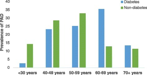 Distribution of PAD across age decades