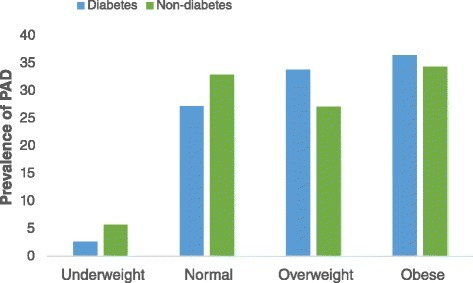 Distribution of PAD across BMI categories