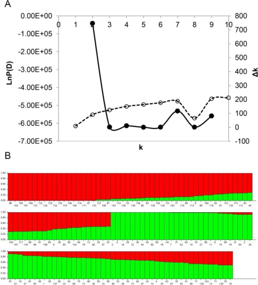 Analysis of the population structure of 146 soybean accessions.A is for the estimated Δk over 10 repeats of STRUCTURE analysis; and B is for the population structure estimated by STRUCTURE. Each individual is represented by a vertical bar, partitioned into colored segments with the length of each segment representing the proportion of the individual's genome when k = 2.