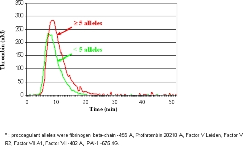 Comparison between the median thrombin generation activity curves in groups stratified on the basis of number of procoagulant alleles, with a threshold level at 5 alleles.