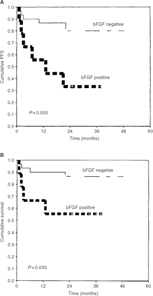 Kaplan–Meier progression-free survival (A) and overall survival (B) curves according to bFGF expression for 39 patients with NHL. bFGF expression was positive in lymphomas from nine patients (23%).