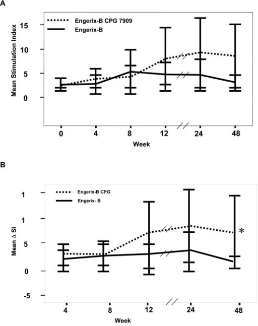 Proliferative responses to hepatitis B surface antigen (HBsAg). A) stimulation index (SI) or B) change in SI from baseline are enhanced over the 48 week study period in subjects that received hepatitis B vaccine plus CpG (solid line; n = 19) as compare to those that received hepatitis B vaccine alone (broken line (n = 19) *p 0.04 by Mann Whitney U Test.