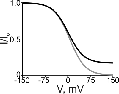 Simulated curves of a Boltzmann function (gray curve) and of the three-state ion displacement model (black curve), both for the case of a positively charged intracellular blocker. The Boltzmann curve was generated from Eq. 1 with [B] = 5 mM, appKd = 6.5 mM, and Z = 1. The black curve was generated from Eq. 7 with [B] = 5 mM, [Na+] = 130 mM, KB = 1 mM, KB-Na = 0.05, and Z = 1.