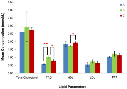 Comparison of serum lipid. Mean concentration of total cholesterol, TAG, HDL-cholesterol, LDL-cholesterol and serum FFA in rats from groups A, B and C. ** indicates p < 0.01 and * indicates p < 0.05 when compared between groups. [Group A: rats fed on normal diet without GA; Group B: rats fed on high-fat diet without GA; Group C: rats fed on high-fat diet and given 100 mg/kg of GA].
