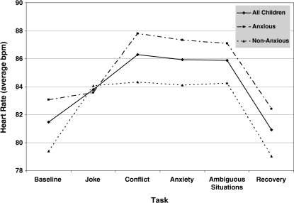 Mean raw HR scores across tasks by child anxiety status