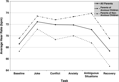 Mean heart rate (bpm) of parents of anxious and non-anxious children