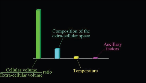 factors influencing temperature essay The influence of these factors on the climate of india is what are the factors affecting the climate of india monsoon winds of india essay on 4 seasons.