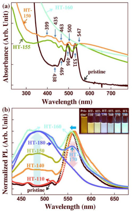 (a) UV/vis absorption and (b) normalized PL spectra of the unfiltered pristine and HT NPs. Inset: Photographs of light emission for the pristine and HT rubrene NPs.