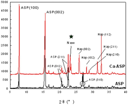 XRD spectra of ASP and Ca-ASP.