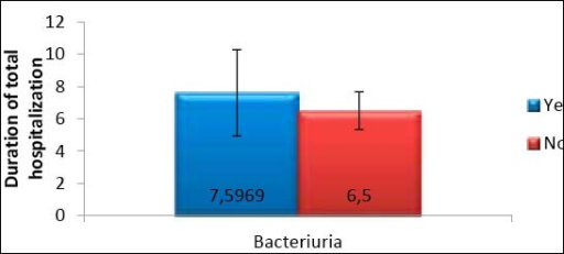 Relation of the total hospitalization and postoperative bacteriuria