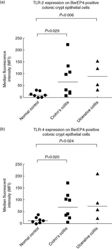 Quantitative surface Toll-like receptor (TLR)-2 and TLR-4 protein expression by colonic crypt epithelial cells. Isolated and disaggregated crypt epithelial cells were obtained from mucosal samples affected by active Crohn's colitis (n = 8), active ulcerative colitis (n = 4) or from histologically normal control colonic tissue (n = 7). The cells were labelled with anti-BerEP4-fluorescein isothiocyanate (FITC) antibody and either anti-TLR2-allophycocyanin (APC), anti-TLR-4-APC or isotype control monoclonal antibodies and analysed by flow cytometry. Surface TLR-2 (a) and TLR-4 (b) protein expression was assessed in BerEP4-positive (gated) epithelial cells. Each data point represents the difference in median fluorescent intensity (MFI) between the primary and isotype control antibodies. Horizontal bars represent median values.