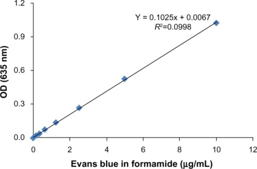 Standard curve of Evans blue.Note: Evans blue dye (Sigma-Aldrich Co., St Louis, MO, USA).Abbreviation: OD, optical density.