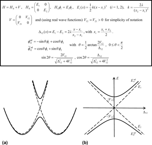 (a) Typical (free) energyprofile for ET or PCET along a reactioncoordinate x (see the main text) and (b) its magnificationnear the transition-state coordinate (origin of the abscissa), usingthe diabatic energy difference Δ12(x) as the reaction coordinate.121,216,222 Both diabatic (dashed lines) and adiabatic (solid lines) curvesare illustrated. Panel a qualitatively represents a case of electronicallyadiabatic reaction under the two-state approximation. However, thediabatic states ϕ1 and ϕ2 can stillbe used as a basis, and their connection with the electronic adiabaticstates ϕ12ad and ϕ̃12ad is summarized in the inset, where H0 is the channel Hamiltonian and V is a constant(Condon approximation) interaction component of the Hamiltonian. Thedependence of H0 on x can be formulated in terms of Δ12. ϕ12ad and ϕ̃12ad are eigenfunctionsof the electronic Hamiltonian for each Δ12.