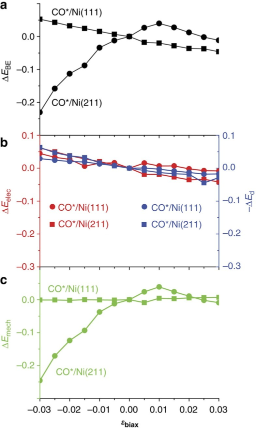 Binding energy change versus biaxial strain for CO*/Ni(211) and CO*/Ni(111).(a), Change in binding energy ΔEBE versus strain, showing that the response at the (211) step has increasing binding energy under compressive strain that is opposite from the trend typically found on close-packed (111) surface. (b), Change in electronic contribution to binding, ΔEelec (red), showing the expected increase in binding energy under tensile strain for both (111) and (211), and correlating with the negative of the change in the d-band centre, −ΔEd (blue). (c), Change in mechanical contribution to binding ΔEmech, which is negligible for the (111) terrace but which is large and with compression increasing binding and is responsible for the new trend of increased total binding energy under compressive strain. Vertical axes are in units eV.
