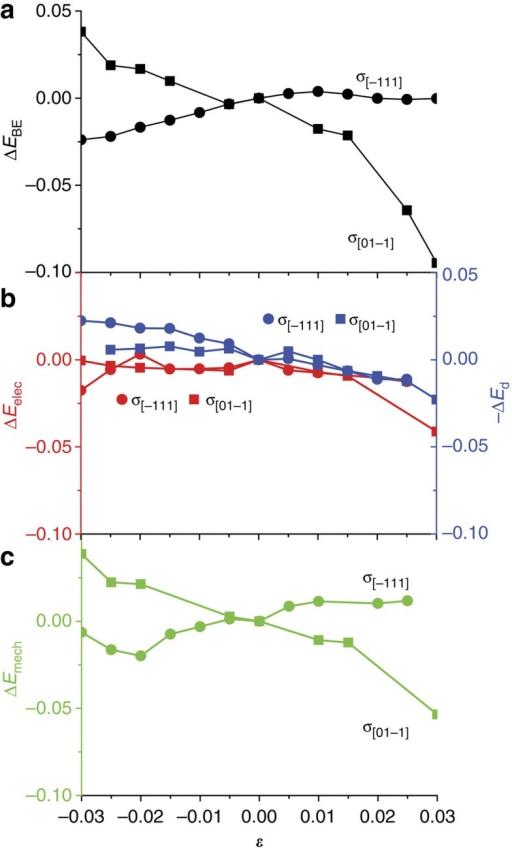 Binding energy versus strain for CO*/Cu(211) under σ[−111] and σ[01–1].(a), Change in binding energy ΔEBE versus strain, showing that compressive stress normal to the step increases the binding energy. (b), Change in electronic contribution to binding, ΔEelec (red), which are small but show the expected increase in binding energy under tensile strain for both (111) and (211), and correlate with the negative of the shift of the d-band centre, −ΔEd (blue), under both σ[−111] and σ[01–1] loading states. (c), Change in mechanical contribution to binding ΔEmech, which controls the overall energy change (part(a)) for both σ[−111] and σ[01–1] loading states, with σ[−111] loading causing increased binding under compression. Vertical axes are in units eV.