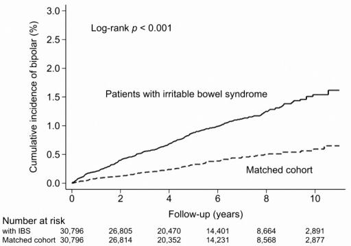 Cumulative incidence of subsequent bipolar disorders in patients with and without Irritable bowel syndrome.