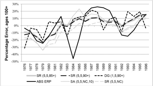 Percentage Errors at ages 100+ for Australian females in each year 1976–1996.