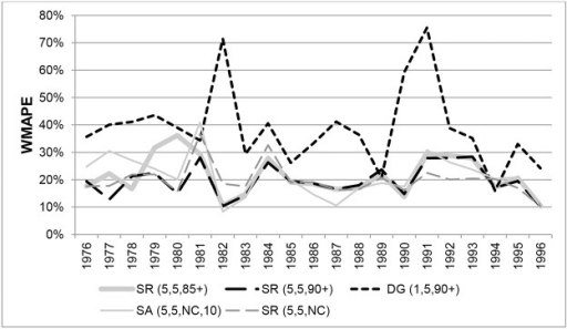 Weighted Mean Absolute Percentage Errors for females aged 100+ in New Zealand in each year 1976–1996.