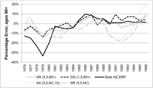 Percentage Errors at ages 90+ for males in New Zealand in each year 1976–1996.