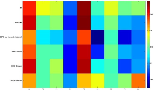 Heatmap representing the subject-wise decoding accuracy.This result was obtained under the two MiF-EAT conditions (836 words and 60 principal components), inverse shortest path step lengths, Jaccard/Simpson indices for subsequent PCA, and the replicated results of the Google-Science paper research of Mitchell et al.[26].
