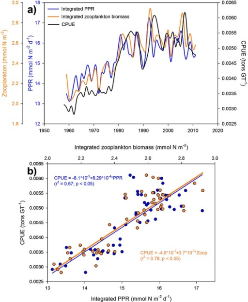 (a) Annual time series of biological variables; integrated primary production rate (PPR), blue line (mmol N m−2 d−1); integrated zooplankton biomass, orange line (mmol N m−2 d−1) and catches per unit effort (CPUE), black line (tons GT−1) during the analyzed period. (b) Scatterplot of PPR versus CPUE (blue dots) and zooplankton biomass versus CPUE (orange dots). Statistics of the linear fittings (blue and orange lines) are inserted.