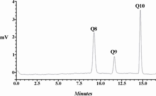 HPLC chromatogram for CQs identification in E. coli Ba. The recombinant E. coli produced CoQ10and slight amounts of CoQ9in addition to naturally occurring CoQ8.
